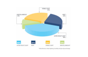 UV fading pie chart. Tinting Express owned diagram